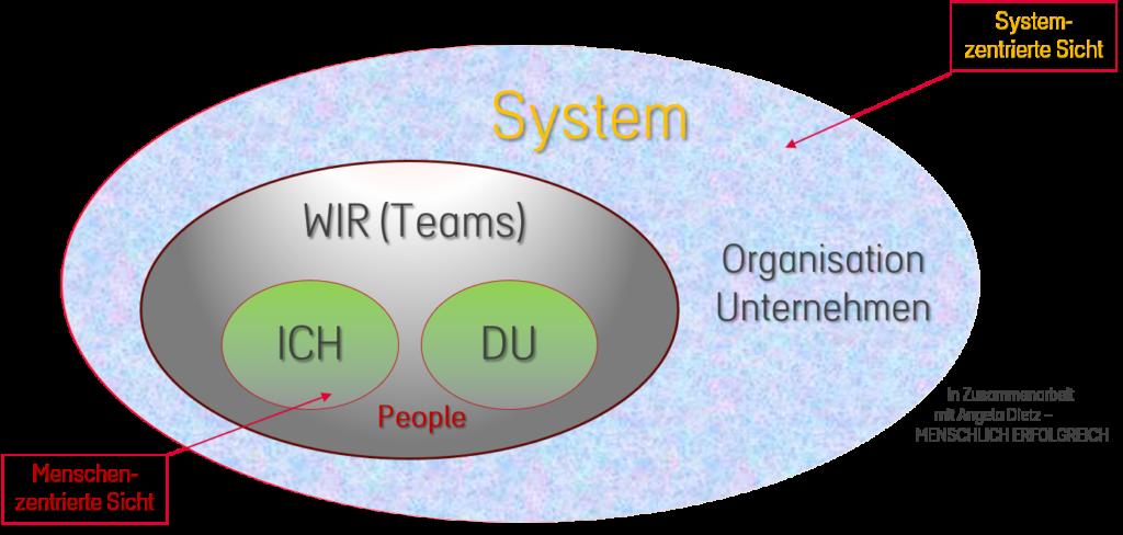 Der HeartBeat-Business-Blick unterscheidet personen- von systemzentrierten Sicht